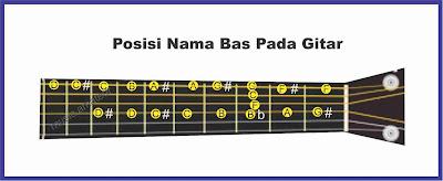 gambar posisi nama bas gitar