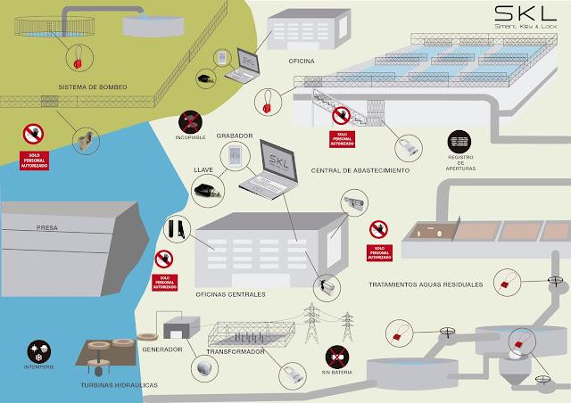 Seguridad y cerrajería electrónica para central de abastecimiento de aguas
