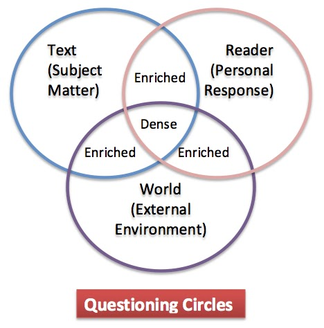 Educational Theory and Practice: Going Around in (Questioning) Circles