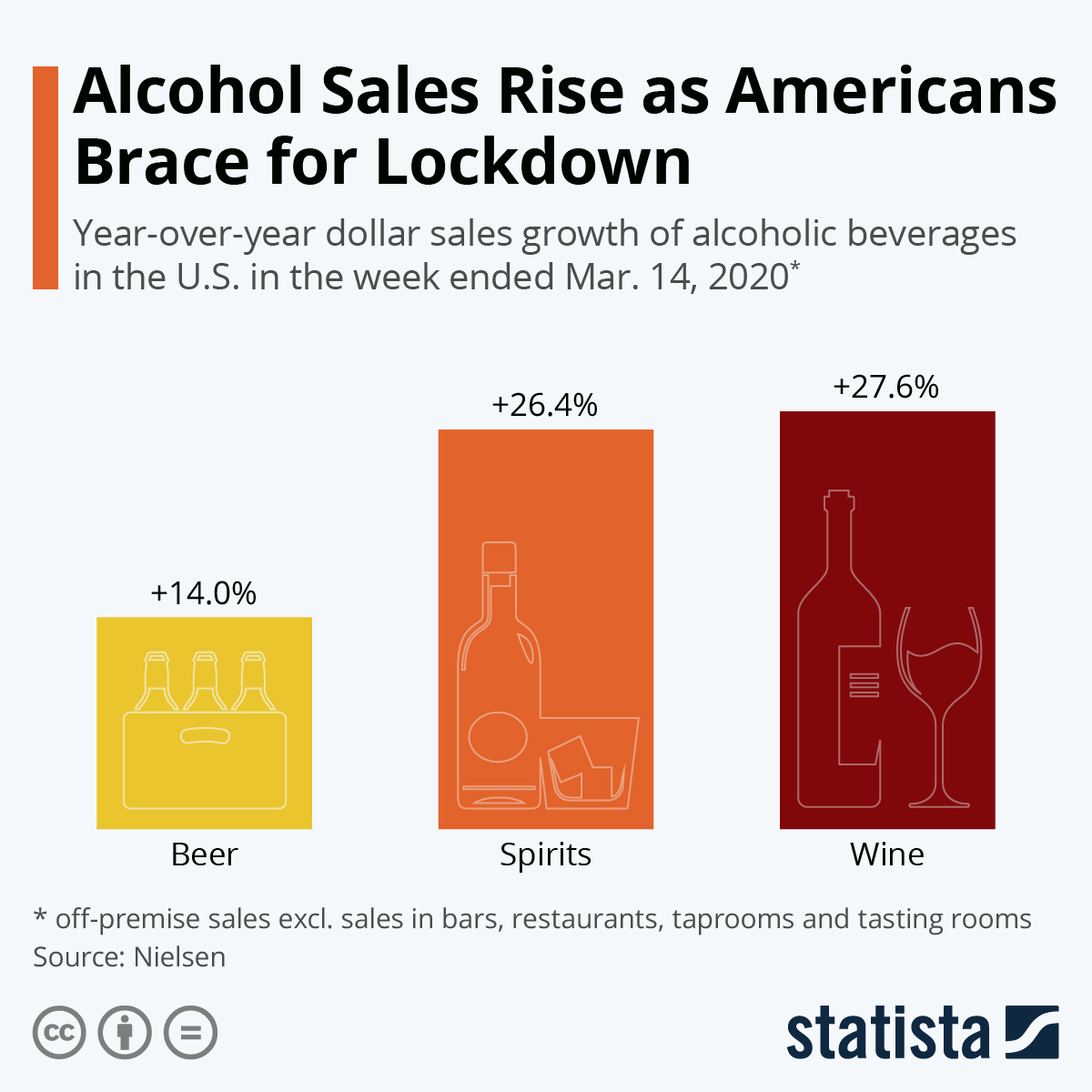 Alcohol Sales Rise as Americans Brace for Lockdown #infographic