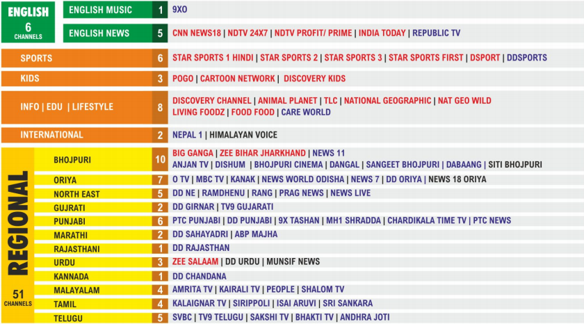 SITI Family Pack Channel List Price 2019 - West Bengal and Kolkata