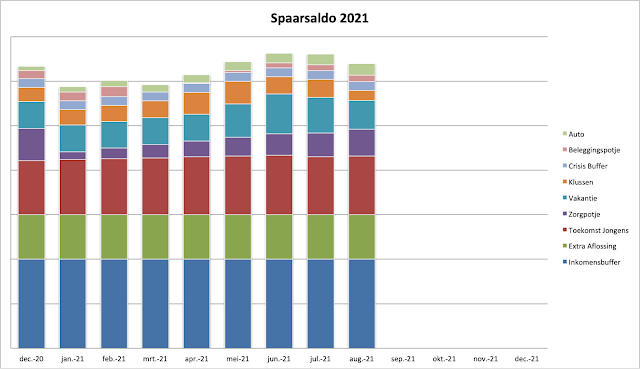 Spaarsaldo Augustus 2021