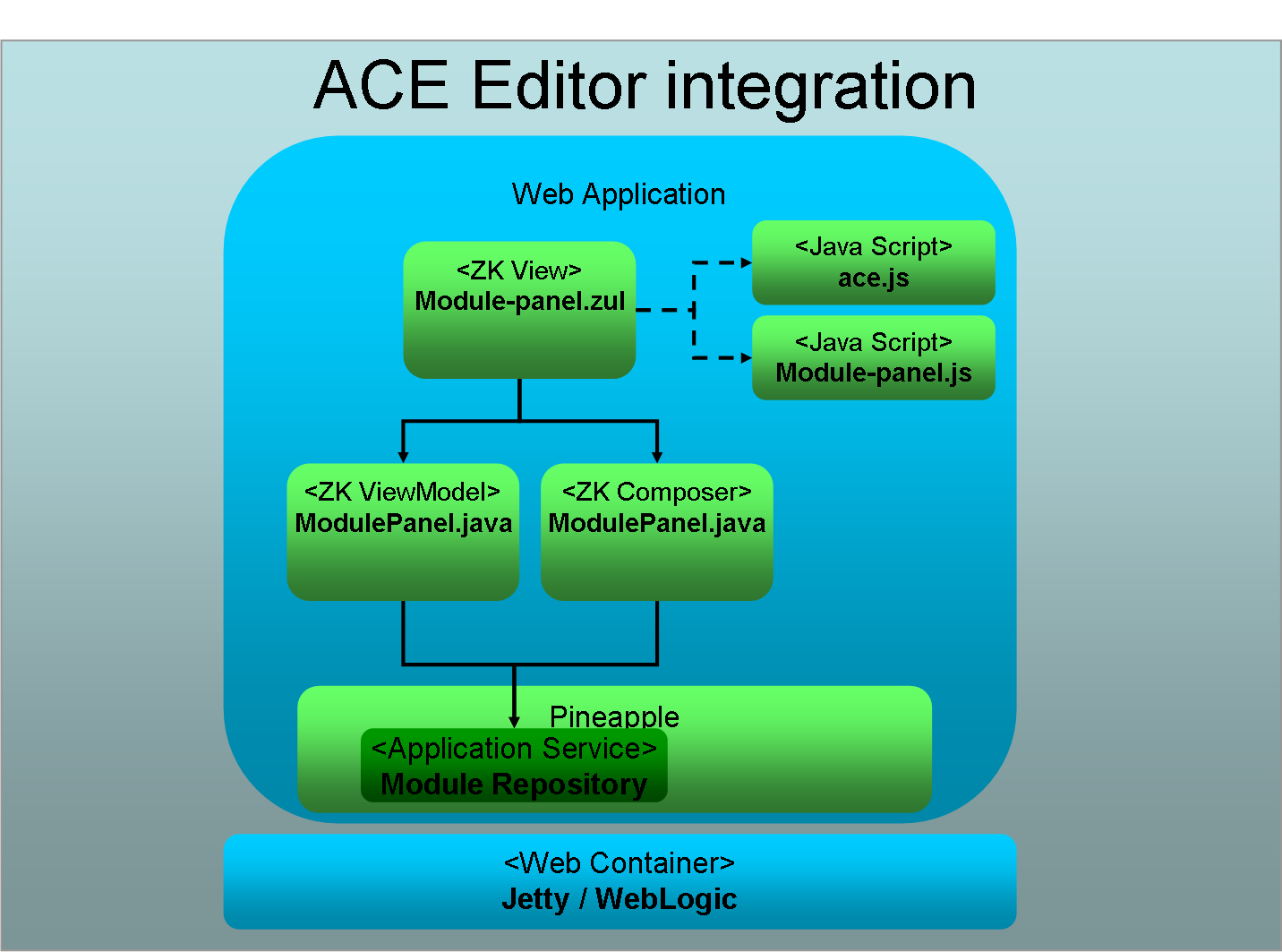 How to implement server side document save in the ACE editor