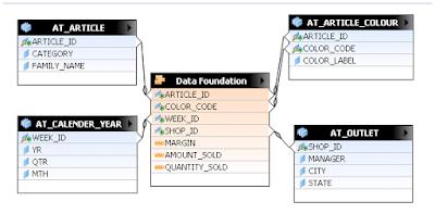 SAP HANA Hierarchies