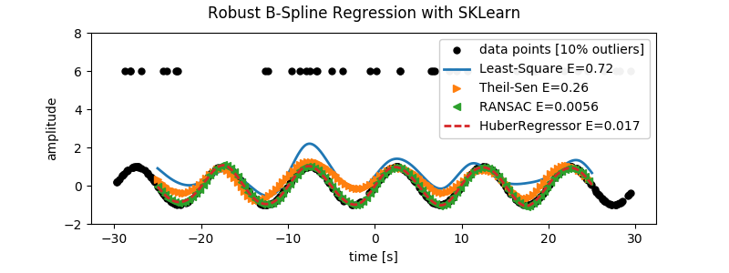 Pythology Blog: Robust B-spline Regression and Fourier