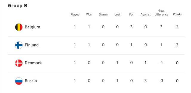 euro cup group b standings