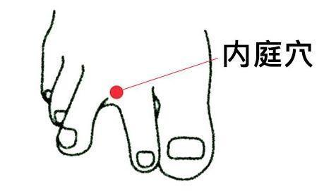 泡泡腳,按按這些穴位,擺脫一整天的疲憊(促進血液循環)