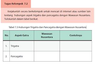 Tugas Kelompok 7.2 Tabel 7.3 Hubungan Trigatra dan Pancagatra dengan Wawasan Nusantara