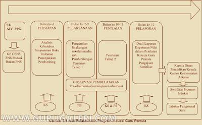 Modul Program Induksi Guru Pemula Bagi Kepala Sekolah/Madrasah Lengkap