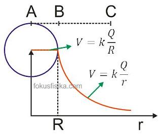 Energi Potensial dan Potensial Listrik