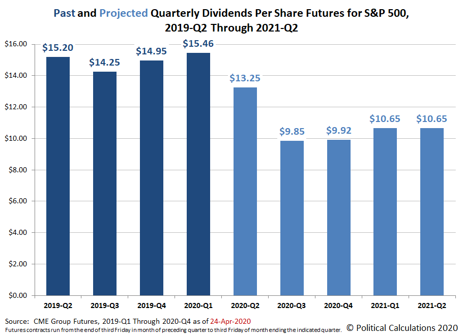 Past and Projected Quarterly Dividends Futures for the S&P 500, 2019-Q2 through 2021-Q2, Snapshot on  24 April 2020