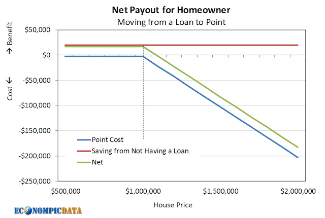 Off Point: The Case for Home Loans