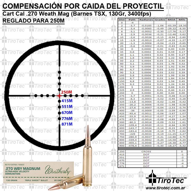 Tirotec: Calibre .270 Weatherby Magnum 130 Grain Barnes ...