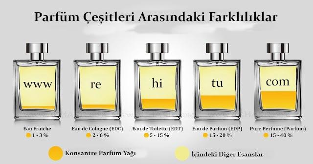 EDT ile EDP Parfümler Arasındaki Farklar