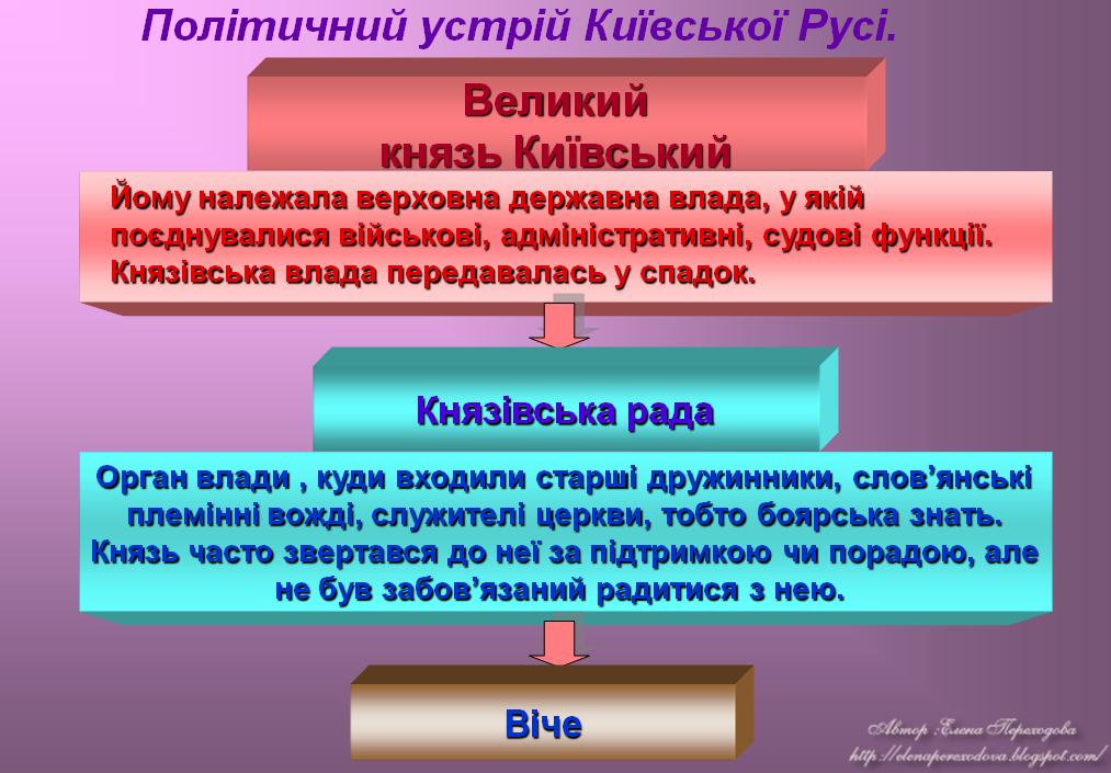 Заповіт Ярослава передбачав передачу верховної влади старшому з його синів fc0d454650678