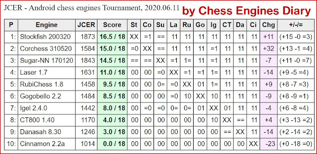 JCER chess engines for Android - Page 2 11062020.androidChessEngines%2BTourn