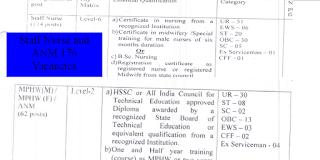 176 Staff Nurse and ANM Nurses Recruitment