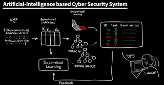 MIT builds Artificial Intelligence system that can detect 85% of Cyber Attacks