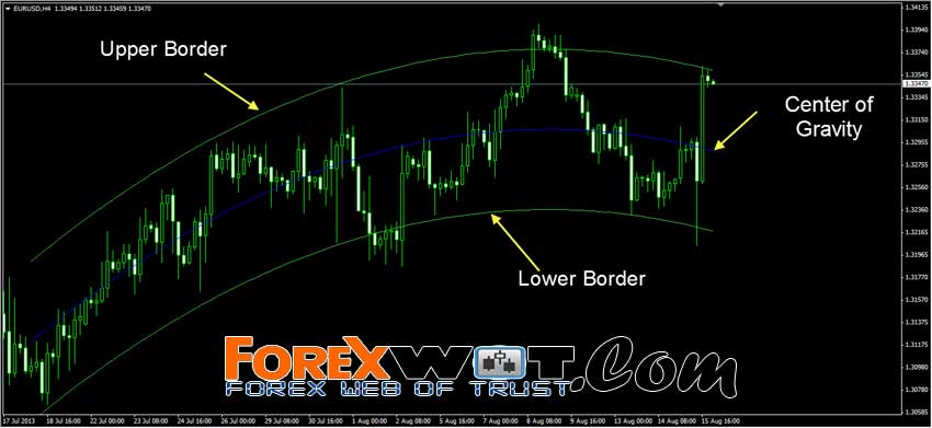 Types of forex deals