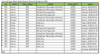 tabel-normalisasi-basis-data-bentuk-normal-pertama-1NF