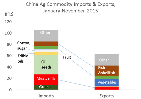 Dim Sums: Rural China Economics and Policy: China Imports Ag
