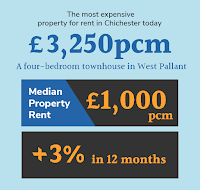 Median property rent and rate