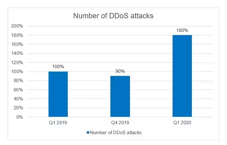 Number of DDoS Attacks
