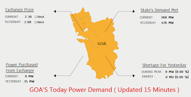 goa-state-power-demand