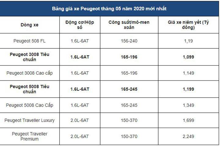 Cập nhật thông tin giá các mẫu xe Peugeot tháng 5/2020 nhanh và chính xác nhất.