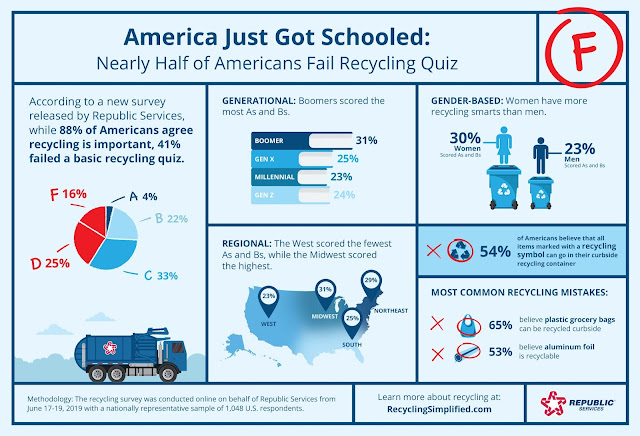 A recent Republic Services survey shows that while 88% of Americans agree recycling is important, they are confused about what materials belong in the recycling bin. In fact, 41% of the respondents failed a basic recycling quiz, despite 69% giving themselves an A or B when asked how much they knew about recycling.