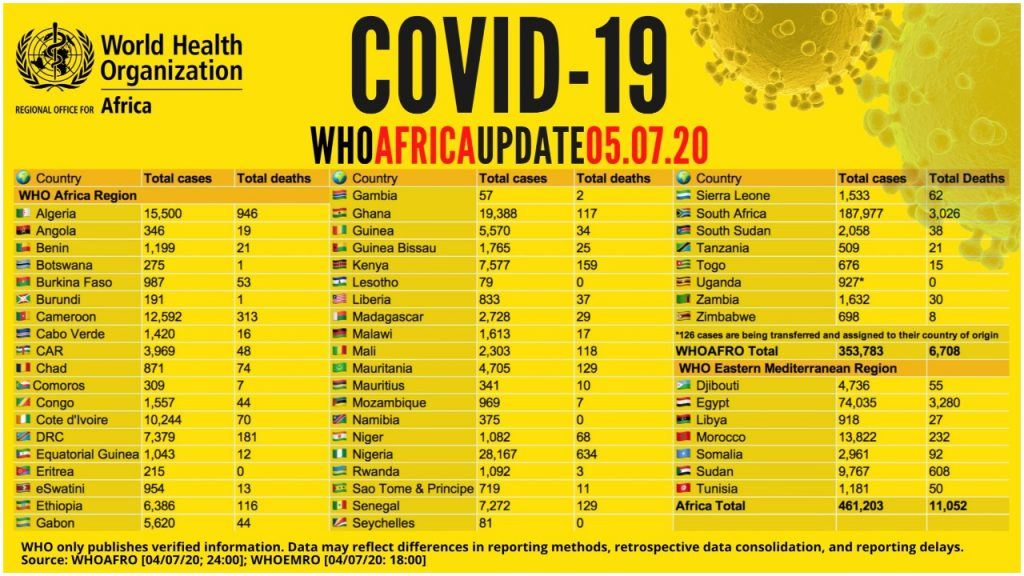 COVID-19: WHO releases list of countries with highest coronavirus deaths #Arewapublisize
