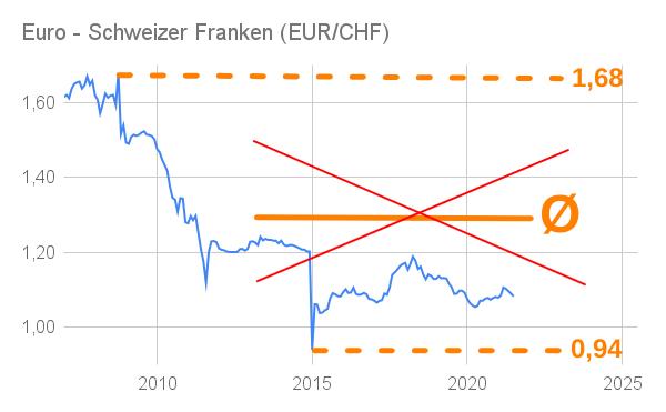 Liniendiagramm Wechselkurs Euro Schweizer Franken 2007 bis 2021