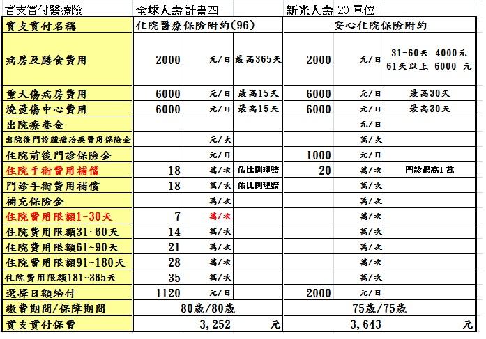 幸福守門員_candice: 實支實付醫療保險比較表(收據副本理賠)