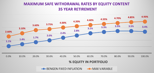Graph of Withdrawal Rates For Different Equity Content