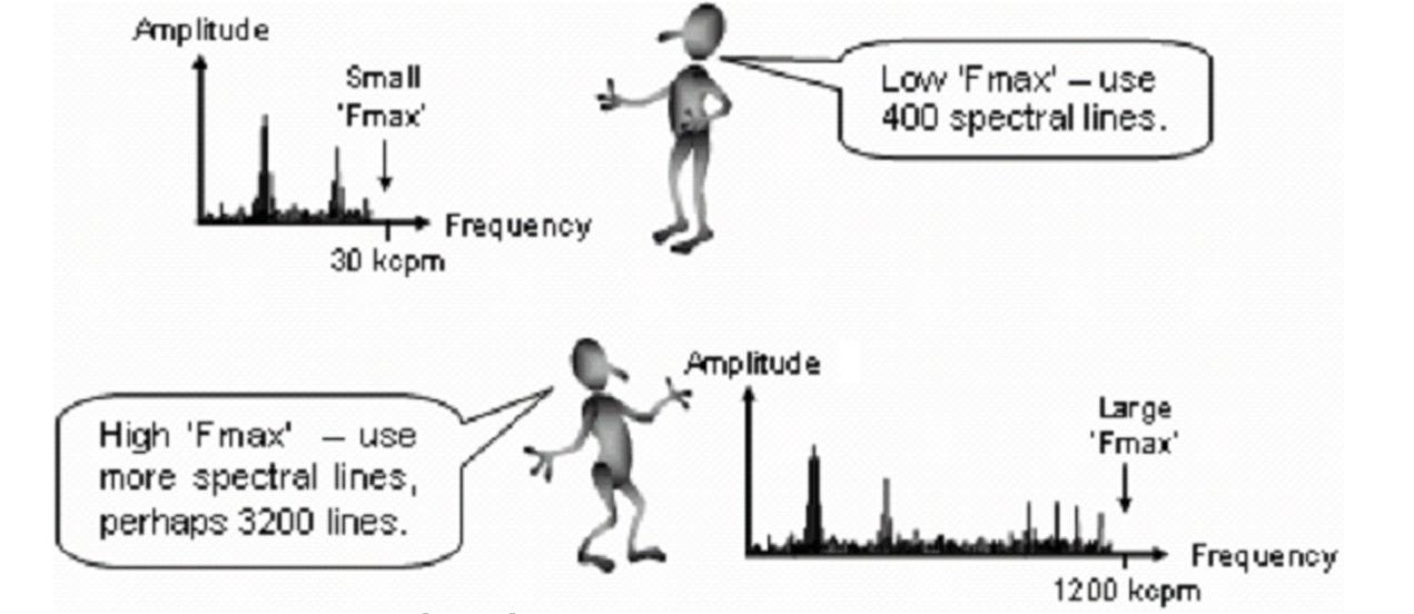 Dữ liệu chồng lấp 'overlapping data' là một cách sử dụng lại phần trăm của  waveform đo được trước đó để tính ...