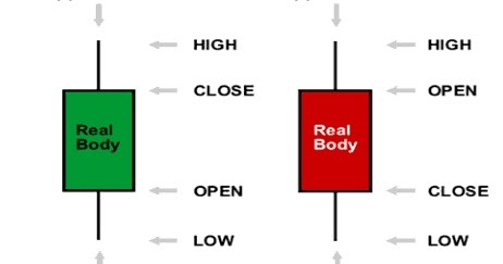 Forex candlestick patterns necessarily indicative of future