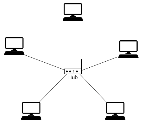 What is Topology And Type of Topology - Networking