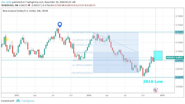 NZDUSD weekly chart