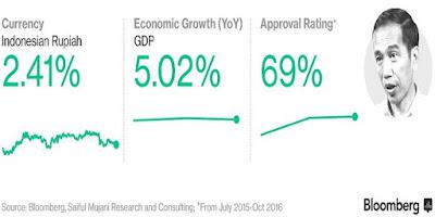 Presiden Joko Widodo Terbaik se Asia-Australia Versi Bloomberg [News Update]