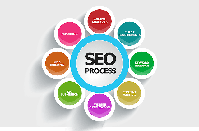 What is Search Engine Optimization SEO | Major Benefits of SEO 2020