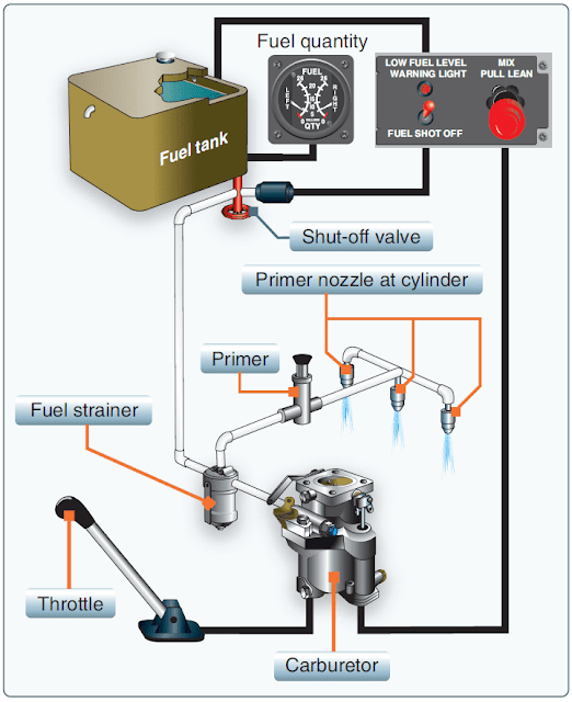 Helicopter Fuel Systems