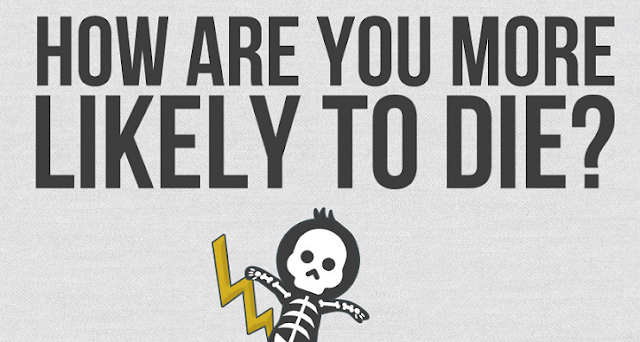 Image: How Are You More likely To Die?