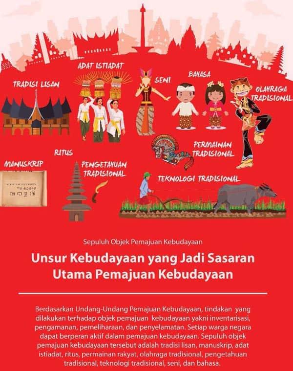 infografis kebudayaan