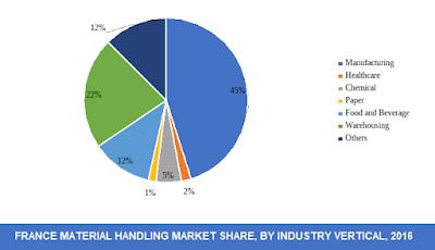 france material handling market share