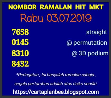 Top 12 Nombor Ramalan - Gorgeous Tiny
