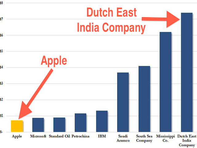Apple vs Dutch East India Company. BillionaireGambler.com