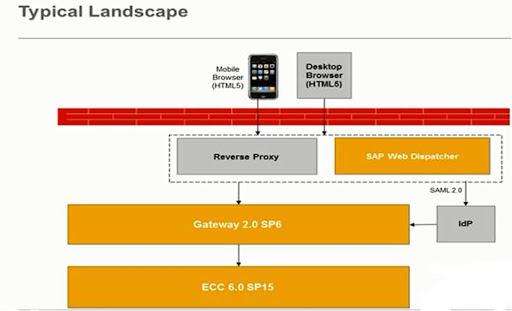 SAP FIORI – Landscape - consultoria-sap.com