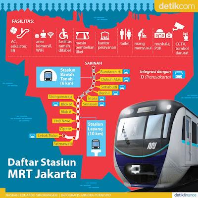stasiun MRT jakarta