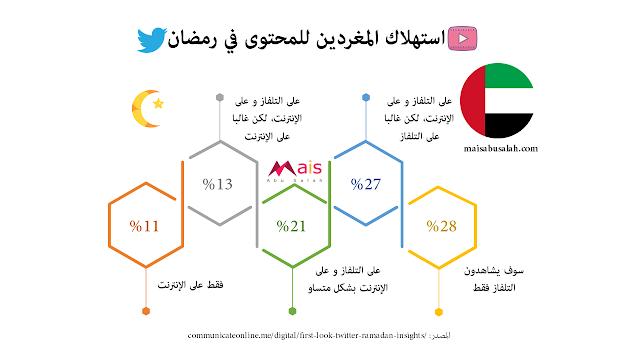 استهلاك المغردين الإماراتيين للمحتوى على تويتر في رمضان #انفوجرافيك