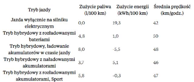 W trakcie siedmiodniowego testu na łącznym dystansie 449 km średnie zużycie paliwa wyniosło 6,0 l/100 km.